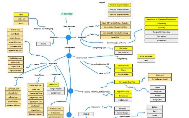 Designer-roadmap figma template