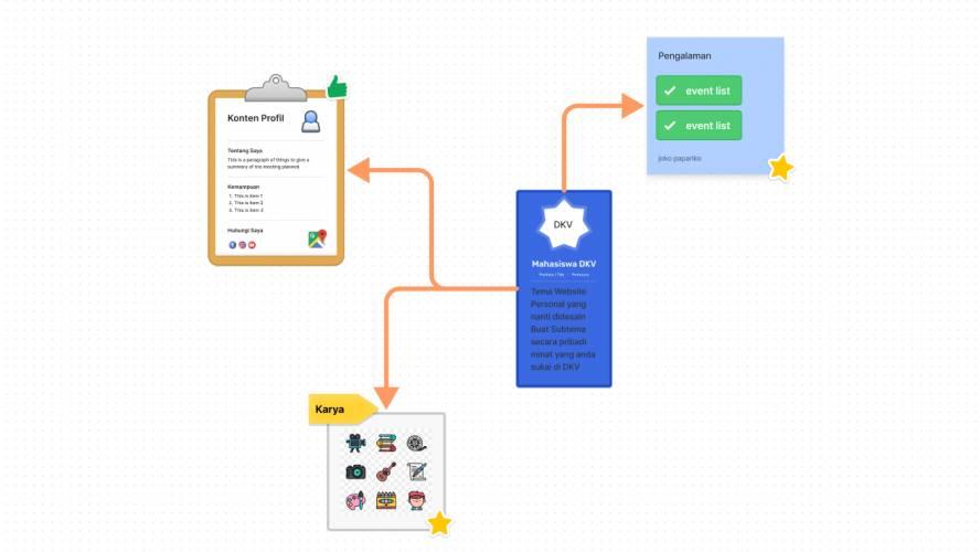 Figjam Brainstorming Website Personal