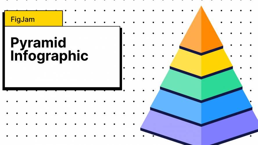 Figjam Pyramid Infographic