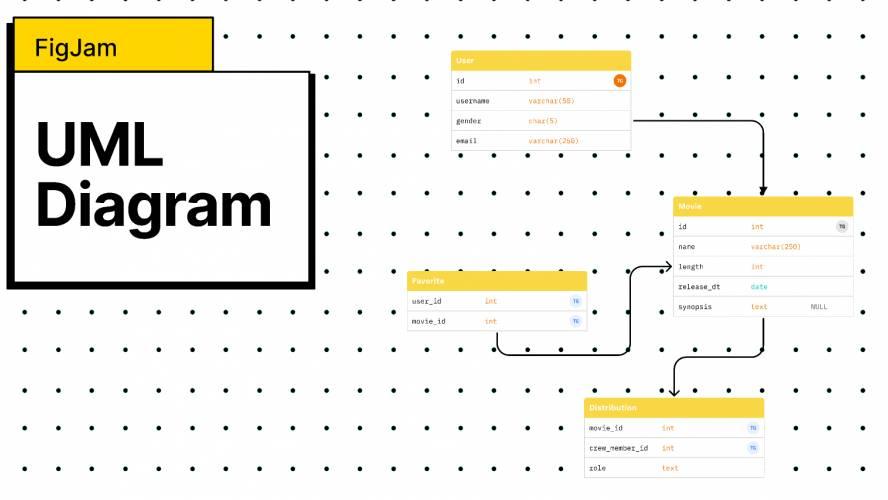 Figjam UML Diagrams Template