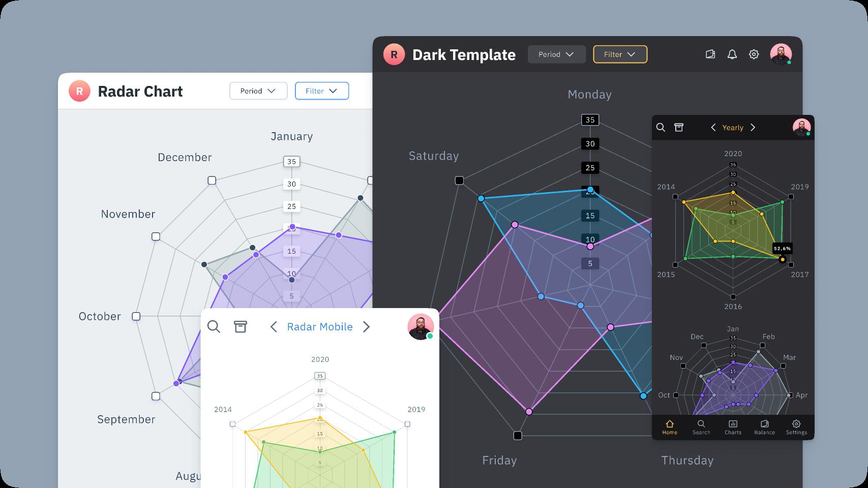 Figma Charts UI kit - Radar template figma free