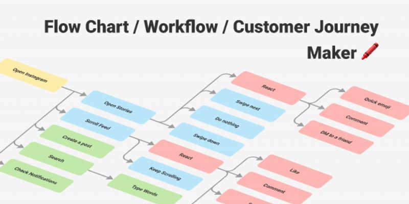 Flow Chart / Workflow / Customer Journey Maker