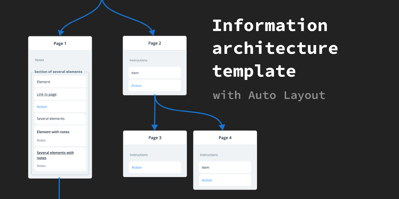 Freebie Figma Information architecture template with Auto Layout