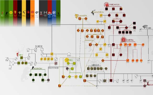 Game of Thrones Family Tree figma
