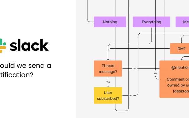 How Slack Decides to Send a Notification - FigJam Templates