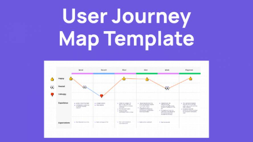 User Journey Map Template by FigJam